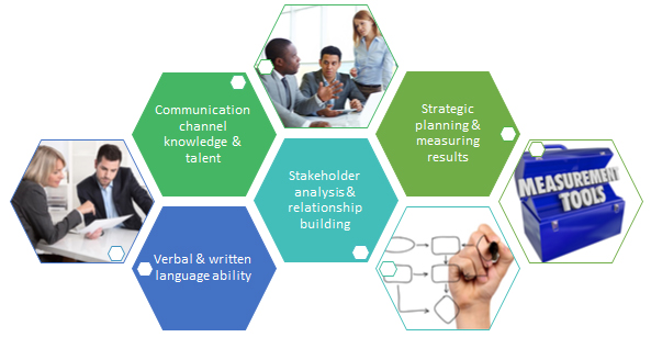 role of communication skills Develop your interpersonal communication skills learn about the communication processes and how to develop your verbal, nonverbal, listening and other skills.